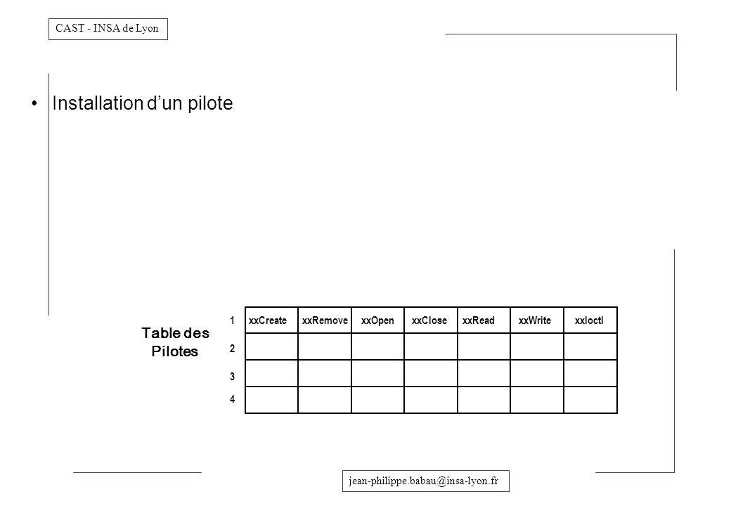 jean-philippe.babau@insa-lyon.fr CAST - INSA de Lyon Table des Pilotes 1 2 3 4 Installation dun pilote xxCreatexxReadxxWritexxIoctl xxRemovexxOpenxxCl
