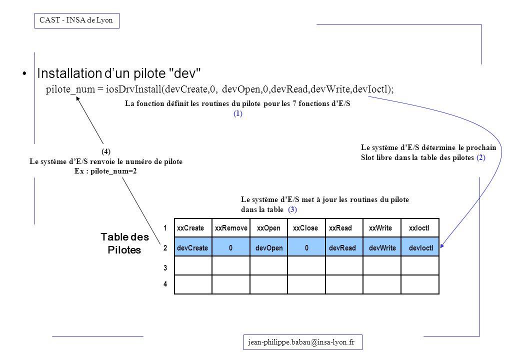 jean-philippe.babau@insa-lyon.fr CAST - INSA de Lyon Table des Pilotes 1 2 3 4 devOpen Installation dun pilote