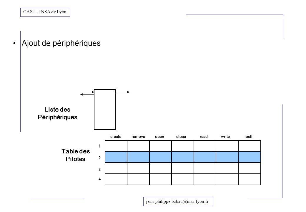jean-philippe.babau@insa-lyon.fr CAST - INSA de Lyon Ajout de périphériques Liste des Périphériques createremoveclosereadwriteioctlopen Table des Pilo