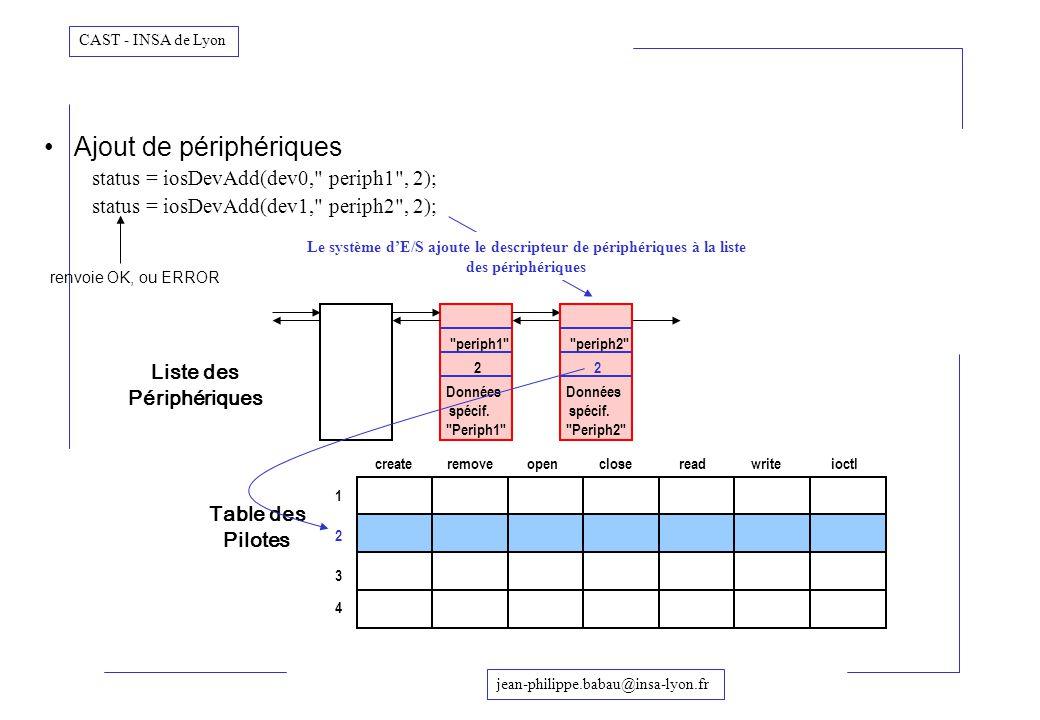 jean-philippe.babau@insa-lyon.fr CAST - INSA de Lyon Ajout de périphériques status = iosDevAdd(dev0,