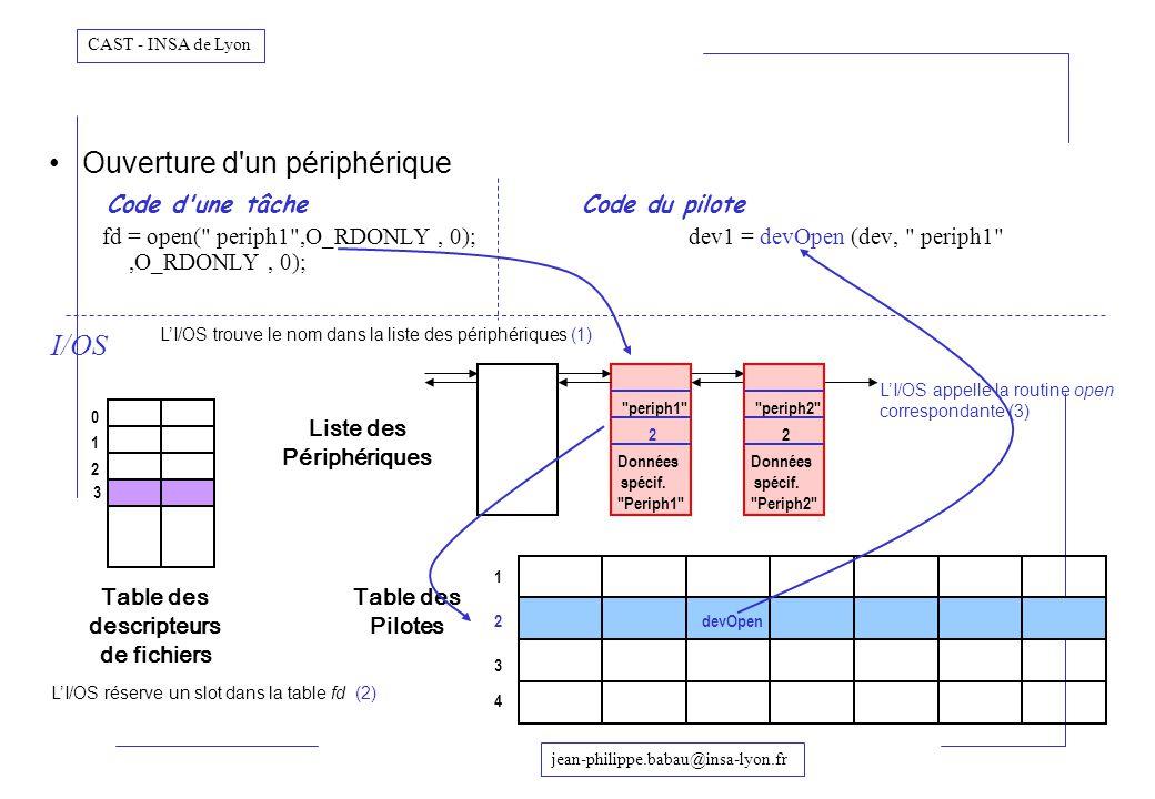 jean-philippe.babau@insa-lyon.fr CAST - INSA de Lyon Ouverture d'un périphérique Code d'une tâcheCode du pilote fd = open(