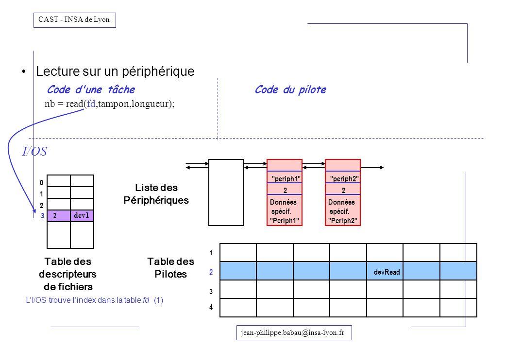 jean-philippe.babau@insa-lyon.fr CAST - INSA de Lyon Lecture sur un périphérique Code d'une tâcheCode du pilote nb = read(fd,tampon,longueur); Table d