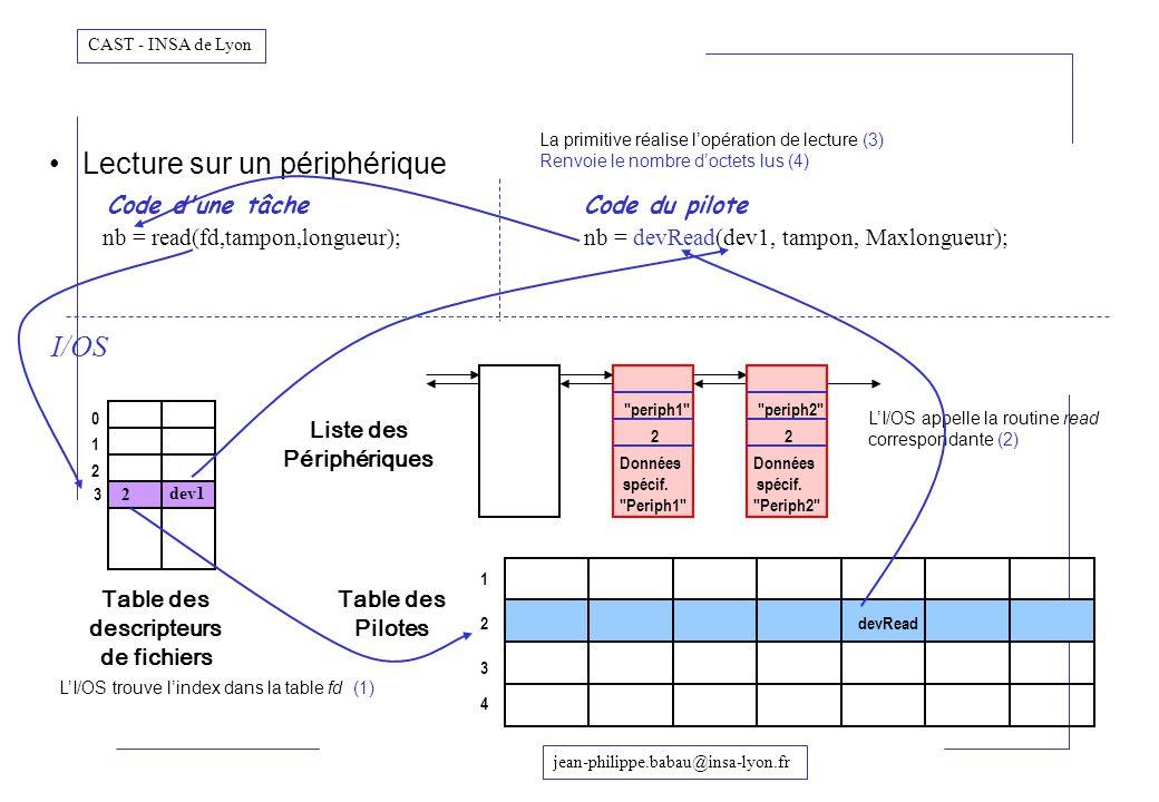 jean-philippe.babau@insa-lyon.fr CAST - INSA de Lyon Lecture sur un périphérique Code d'une tâcheCode du pilote nb = read(fd,tampon,longueur);nb = dev
