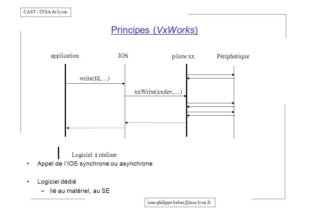 jean-philippe.babau@insa-lyon.fr CAST - INSA de Lyon Principes (VxWorks) applicationIOS pilote xxPériphérique write(fd,…) xxWrite(xxdev,…) Appel de lI