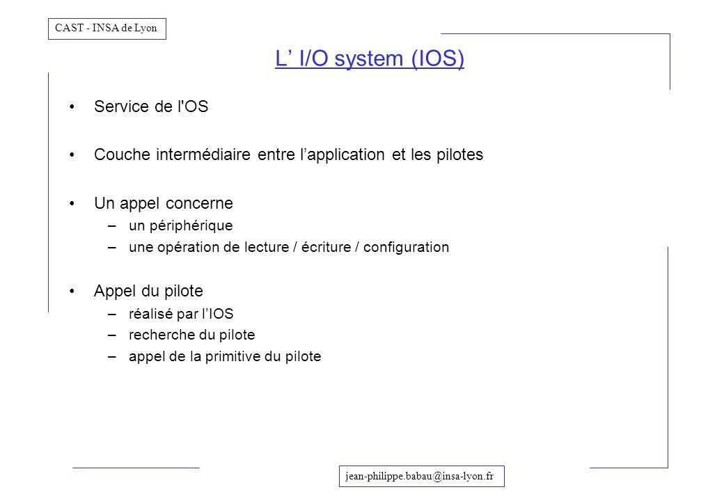 jean-philippe.babau@insa-lyon.fr CAST - INSA de Lyon Service de l'OS Couche intermédiaire entre lapplication et les pilotes Un appel concerne –un péri
