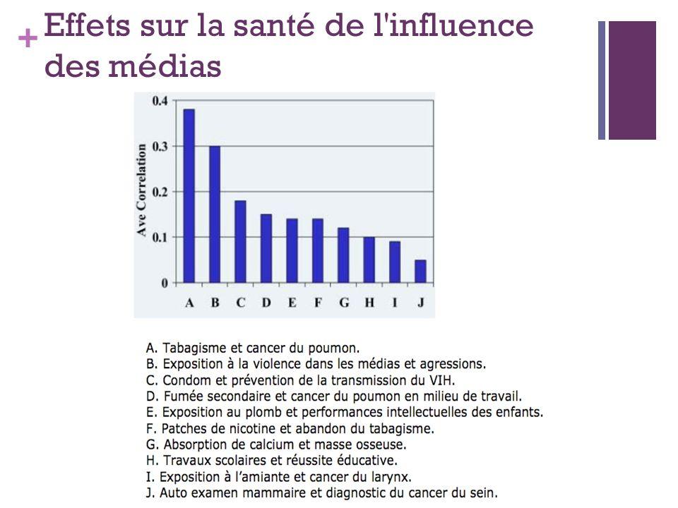 + Effets sur la santé de l'influence des médias