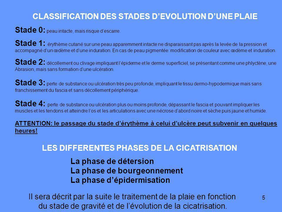 5 CLASSIFICATION DES STADES DEVOLUTION DUNE PLAIE Stade 0: peau intacte, mais risque descarre.