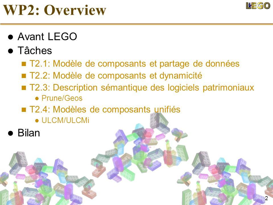 2 WP2: Overview Avant LEGO Tâches T2.1: Modèle de composants et partage de données T2.2: Modèle de composants et dynamicité T2.3: Description sémantiq