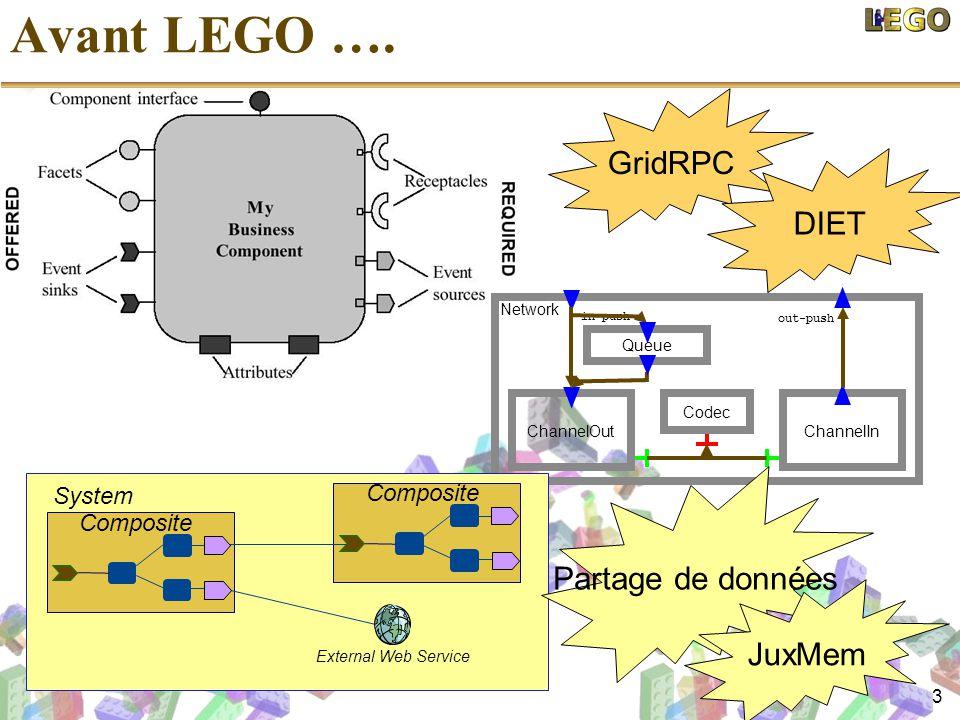 3 Avant LEGO …. Network ChannelOut Codec ChannelIn out-push in-push Queue Composite External Web Service System GridRPC Partage de données DIET JuxMem