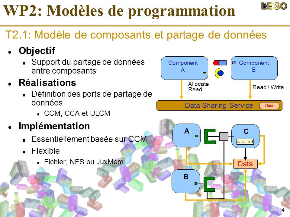 5 WP2: Modèles de programmation Objectif Support du paradigme maître-travailleurs Support des workflows Réalisations Définition de collections de composants Définition de composants-tâches Appliqué à CCM, Fractal, CCA et ULCM Implémentations MW Supporte différentes sortes d´intergiciels Proxy composant ou DIET Worflow Réalisation dun moteur minimale dans ULCM C1 A1A1 start end D C B A Programmer view binding master worker Exposed provided port XML collection definition worker T2.2: Modèle de composants et dynamicité