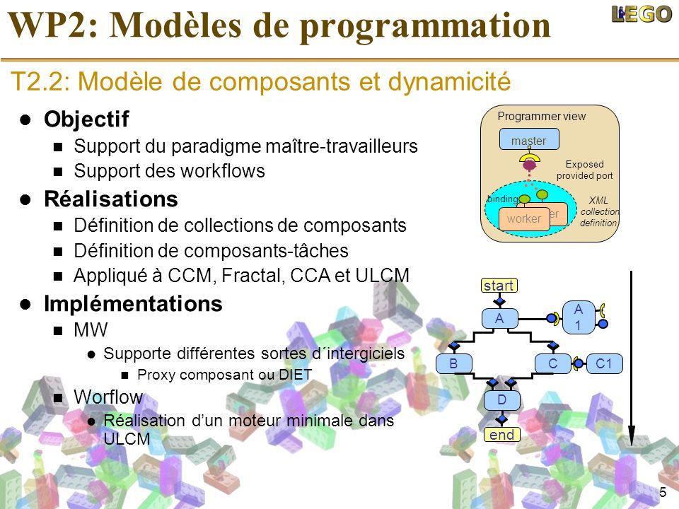 5 WP2: Modèles de programmation Objectif Support du paradigme maître-travailleurs Support des workflows Réalisations Définition de collections de comp