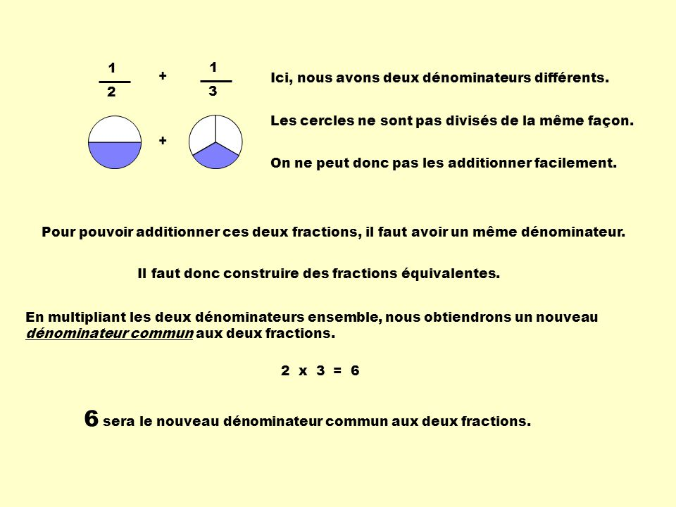 1 2 1 3 + + Ici, nous avons deux dénominateurs différents. Les cercles ne sont pas divisés de la même façon. Pour pouvoir additionner ces deux fractio