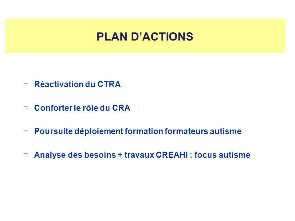 PLAN DACTIONS ¬Réactivation du CTRA ¬Conforter le rôle du CRA ¬Poursuite déploiement formation formateurs autisme ¬Analyse des besoins + travaux CREAH