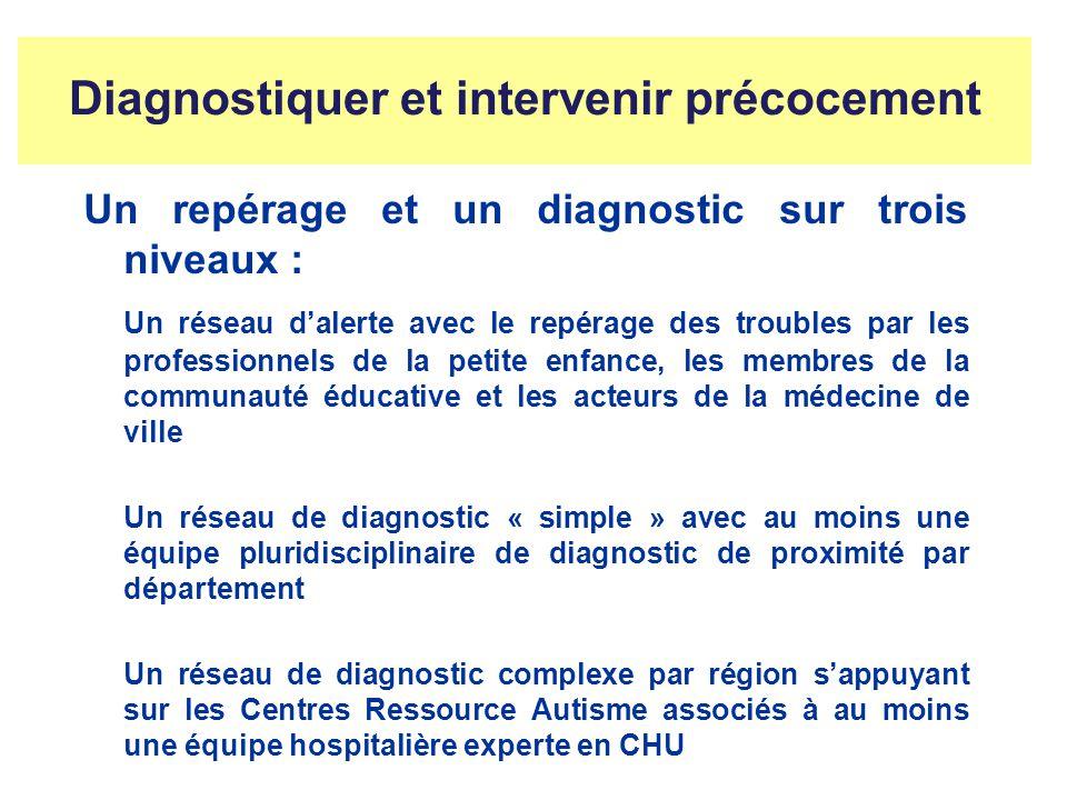 Diagnostiquer et intervenir précocement Un repérage et un diagnostic sur trois niveaux : Un réseau dalerte avec le repérage des troubles par les profe