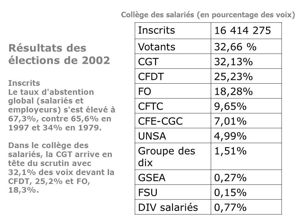 Résultats des élections de 2002 Inscrits Le taux d'abstention global (salariés et employeurs) s'est élevé à 67,3%, contre 65,6% en 1997 et 34% en 1979