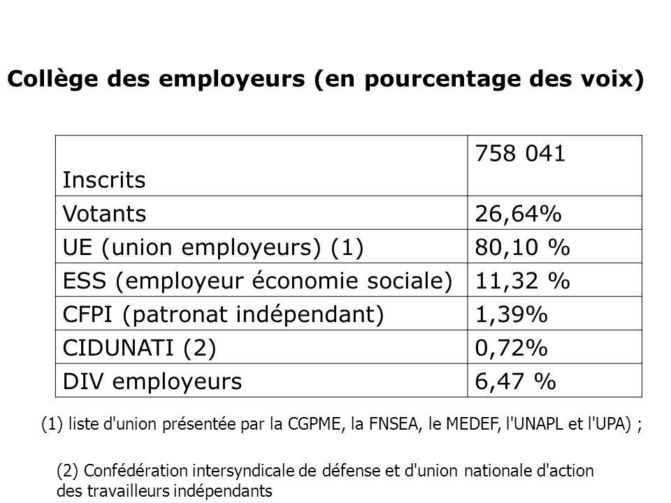 Collège des employeurs (en pourcentage des voix) Inscrits 758 041 Votants26,64% UE (union employeurs) (1)80,10 % ESS (employeur économie sociale)11,32 % CFPI (patronat indépendant)1,39% CIDUNATI (2)0,72% DIV employeurs6,47 % (2) Confédération intersyndicale de défense et d union nationale d action des travailleurs indépendants (1) liste d union présentée par la CGPME, la FNSEA, le MEDEF, l UNAPL et l UPA) ;