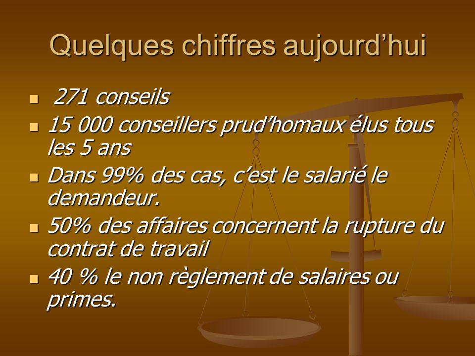 Quelques chiffres aujourdhui 271 conseils 271 conseils 15 000 conseillers prudhomaux élus tous les 5 ans 15 000 conseillers prudhomaux élus tous les 5 ans Dans 99% des cas, cest le salarié le demandeur.