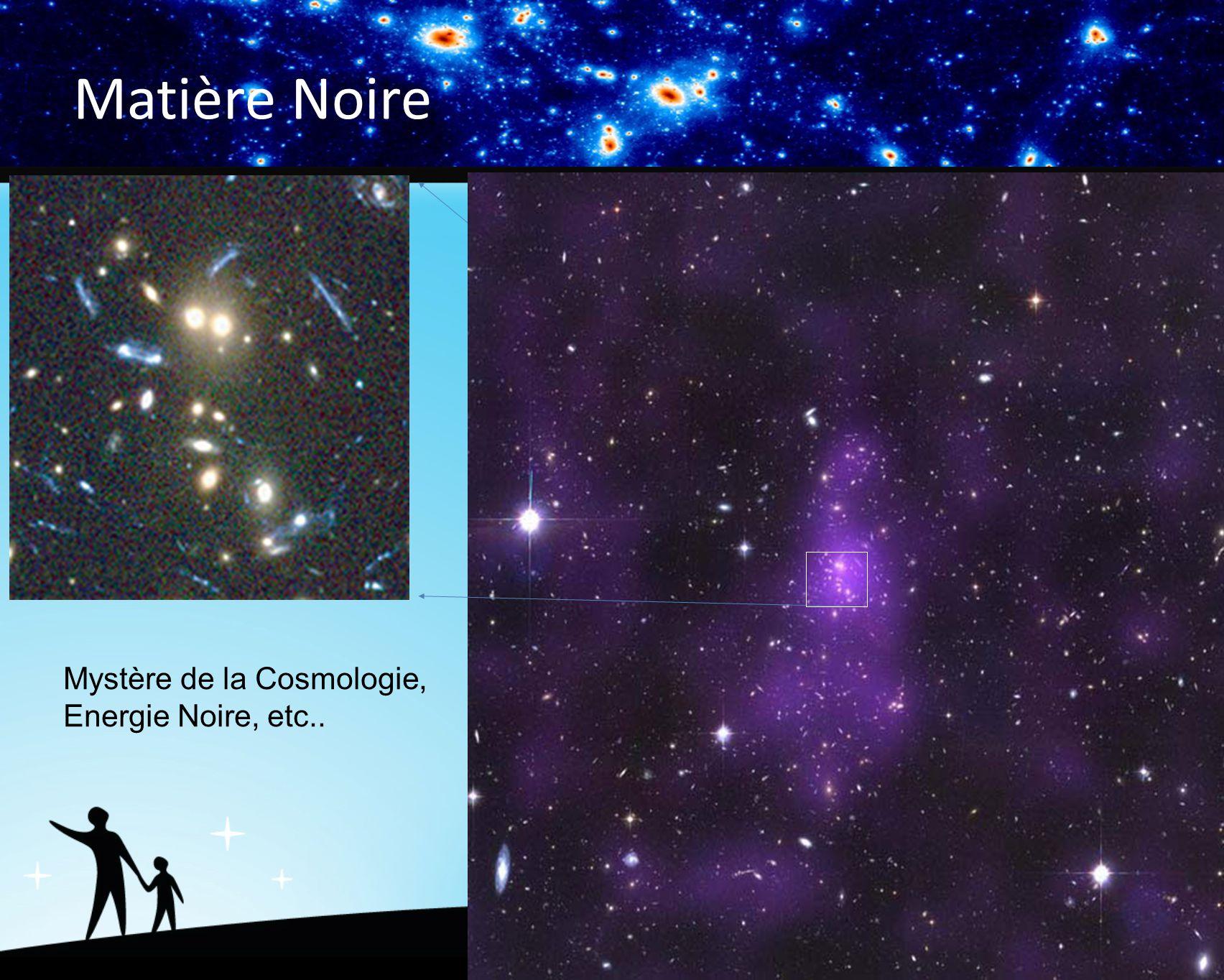 Matière Noire Mystère de la Cosmologie, Energie Noire, etc..