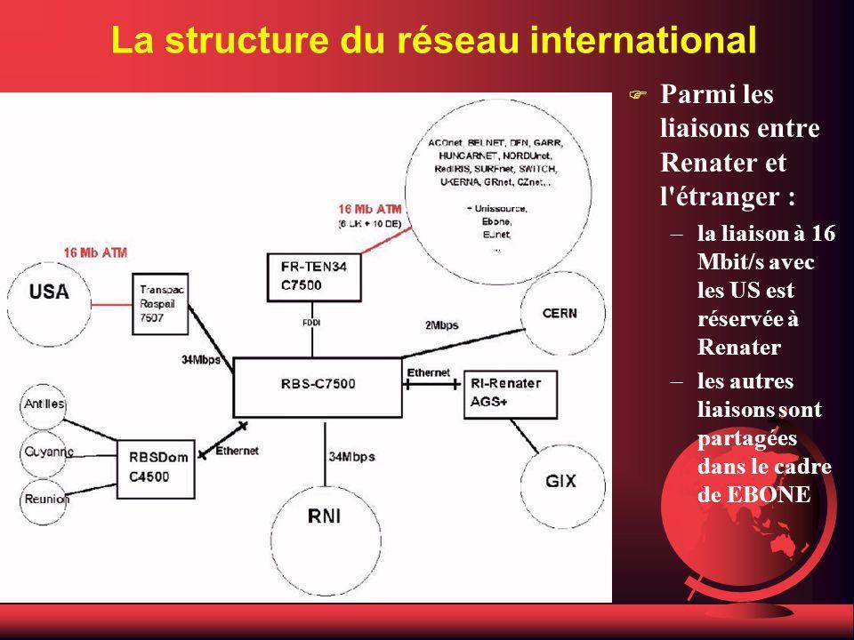 La structure du réseau international F Parmi les liaisons entre Renater et l étranger : –la liaison à 16 Mbit/s avec les US est réservée à Renater –les autres liaisons sont partagées dans le cadre de EBONE