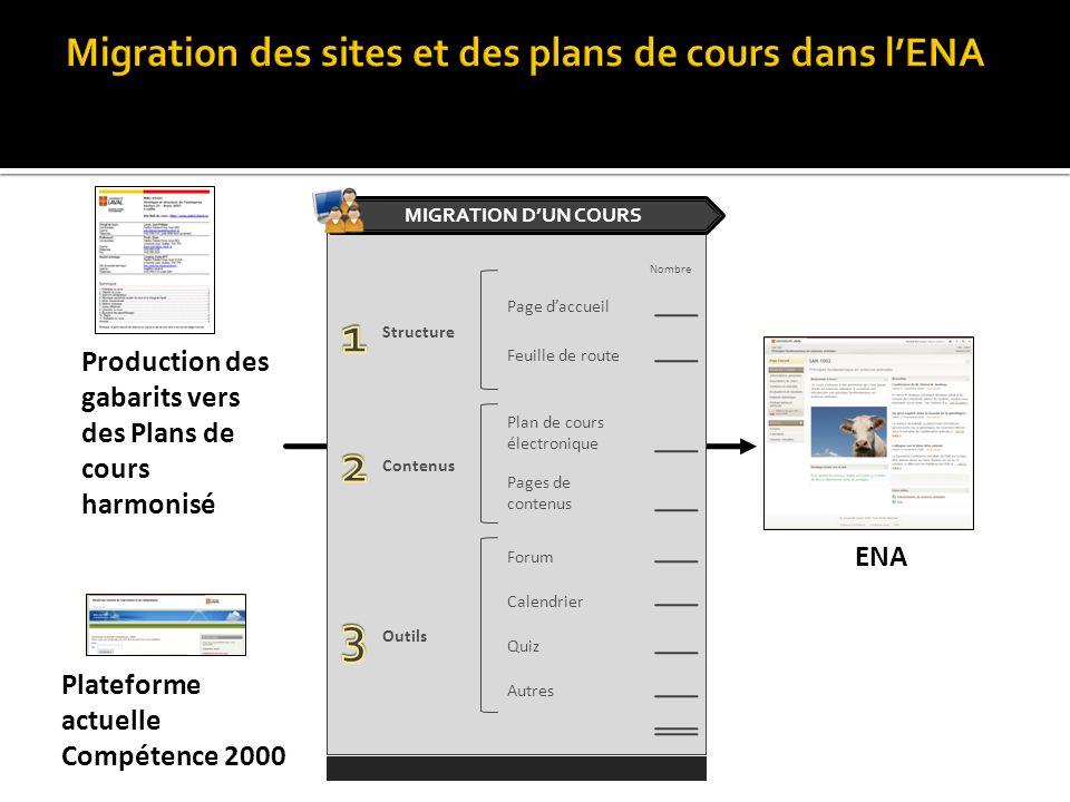 Plateforme actuelle Compétence 2000 ENA Feuille de route Pages de contenus Page daccueil Forum Calendrier Quiz Plan de cours électronique Structure Co