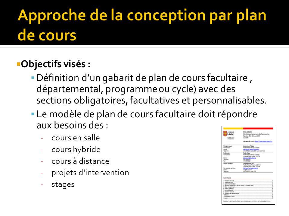 Objectifs visés : Définition dun gabarit de plan de cours facultaire, départemental, programme ou cycle) avec des sections obligatoires, facultatives