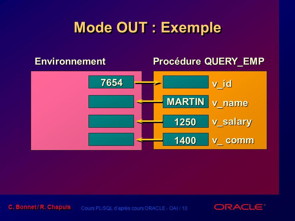 Cours PL/SQL daprès cours ORACLE - OAI / 10 C. Bonnet / R. Chapuis Mode OUT : Exemple Environnement Procédure QUERY_EMP 7654 v_id v_name v_salary v_ c