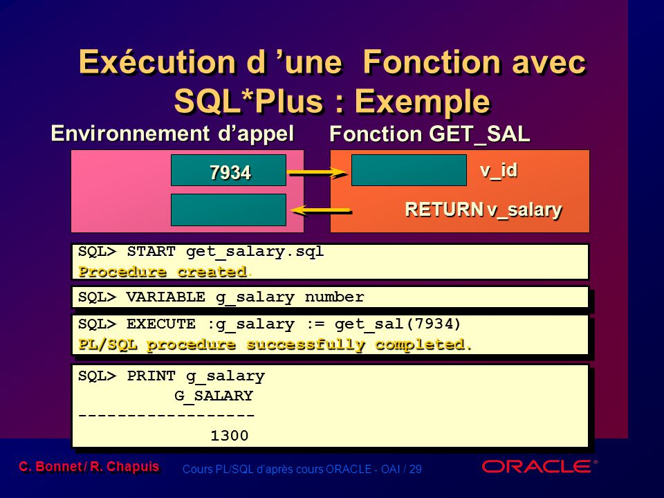 Cours PL/SQL daprès cours ORACLE - OAI / 29 C. Bonnet / R. Chapuis Exécution d une Fonction avec SQL*Plus : Exemple Environnement dappel Fonction GET_