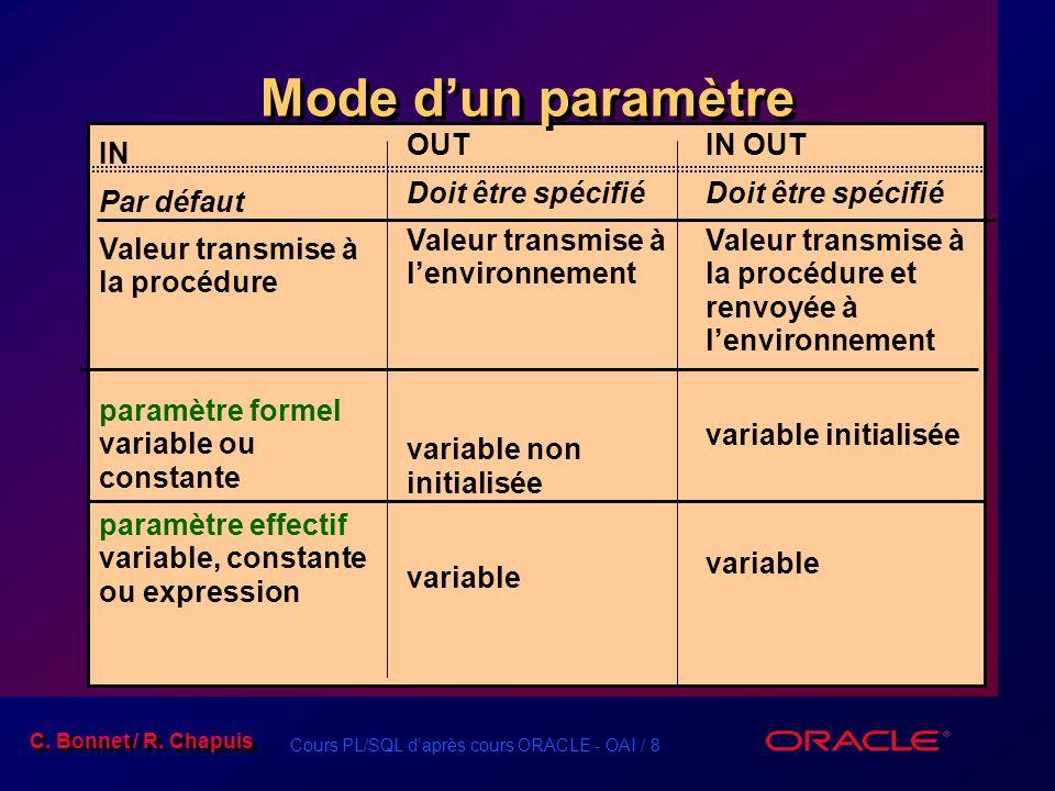 Cours PL/SQL daprès cours ORACLE - OAI / 8 C. Bonnet / R. Chapuis IN OUT Doit être spécifié Valeur transmise à la procédure et renvoyée à lenvironneme
