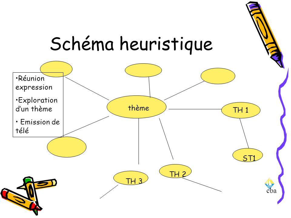 cba Schéma heuristique thème TH 1 ST1 TH 2 TH 3 Réunion expression Exploration dun thème Emission de télé
