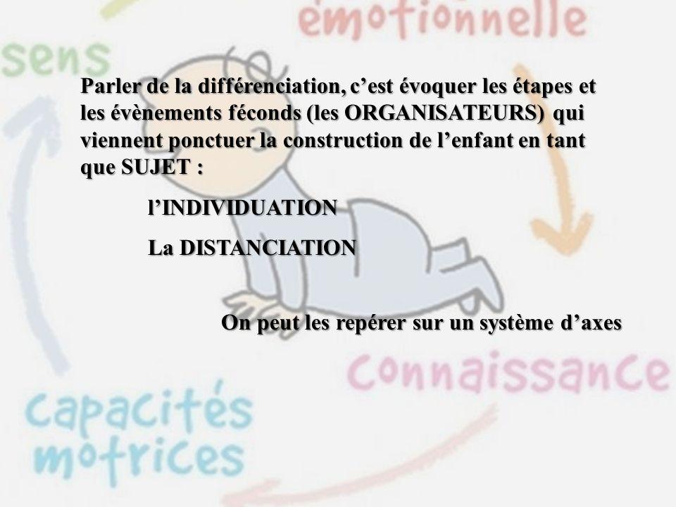 Parler de la différenciation, cest évoquer les étapes et les évènements féconds (les ORGANISATEURS) qui viennent ponctuer la construction de lenfant en tant que SUJET : lINDIVIDUATION La DISTANCIATION On peut les repérer sur un système daxes