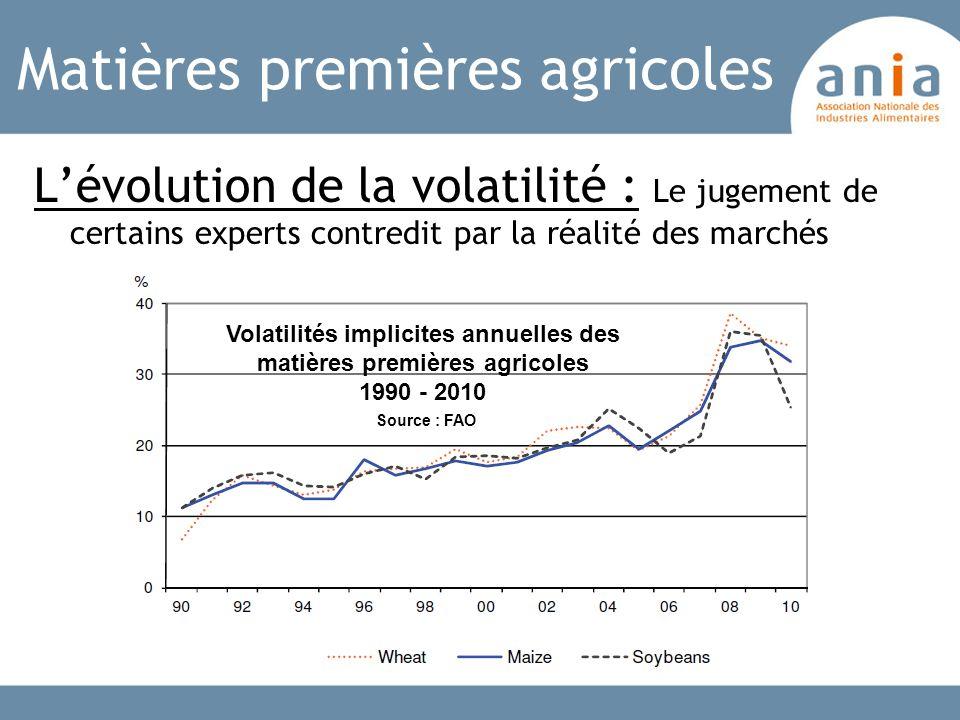 Matières premières agricoles Lévolution de la volatilité : Le jugement de certains experts contredit par la réalité des marchés Volatilités implicites