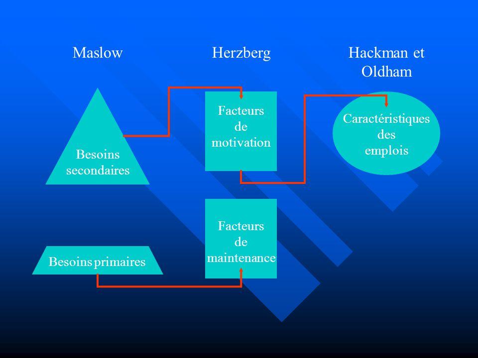 MaslowHackman et Oldham Herzberg Besoins primaires Besoins secondaires Facteurs de motivation Facteurs de maintenance Caractéristiques des emplois