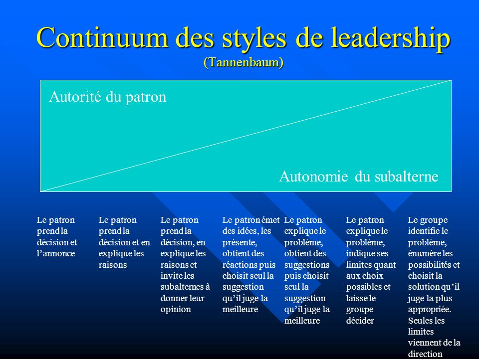 Continuum des styles de leadership (Tannenbaum) Le patron prend la décision et lannonce Le patron prend la décision et en explique les raisons Le patr