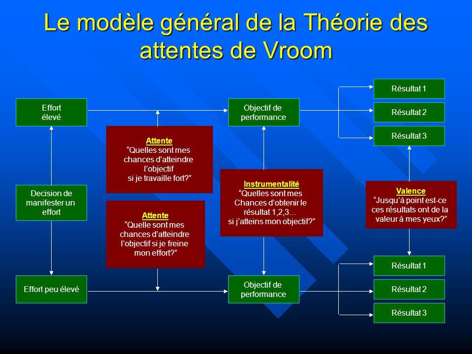 Le modèle général de la Théorie des attentes de Vroom Attente Quelle sont mes chances datteindre lobjectif si je freine mon effort? Attente Quelles so