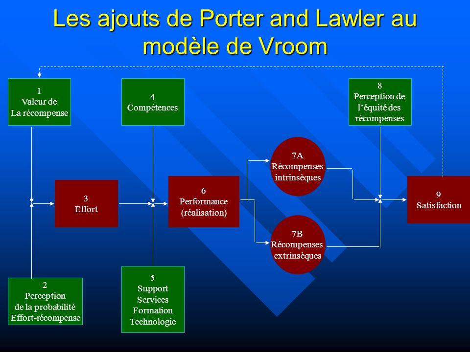 Les ajouts de Porter and Lawler au modèle de Vroom 3 Effort 6 Performance (réalisation) 9 Satisfaction 7A Récompenses intrinsèques 7B Récompenses extr