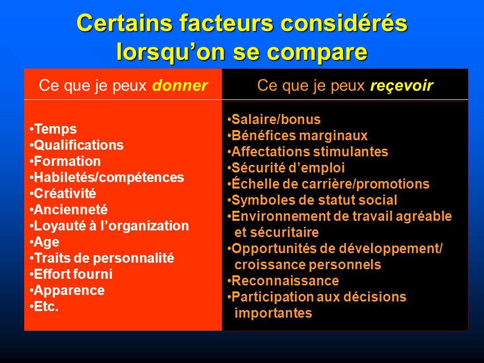 Certains facteurs considérés lorsquon se compare Ce que je peux donner Ce que je peux reçevoir Temps Qualifications Formation Habiletés/compétences Cr