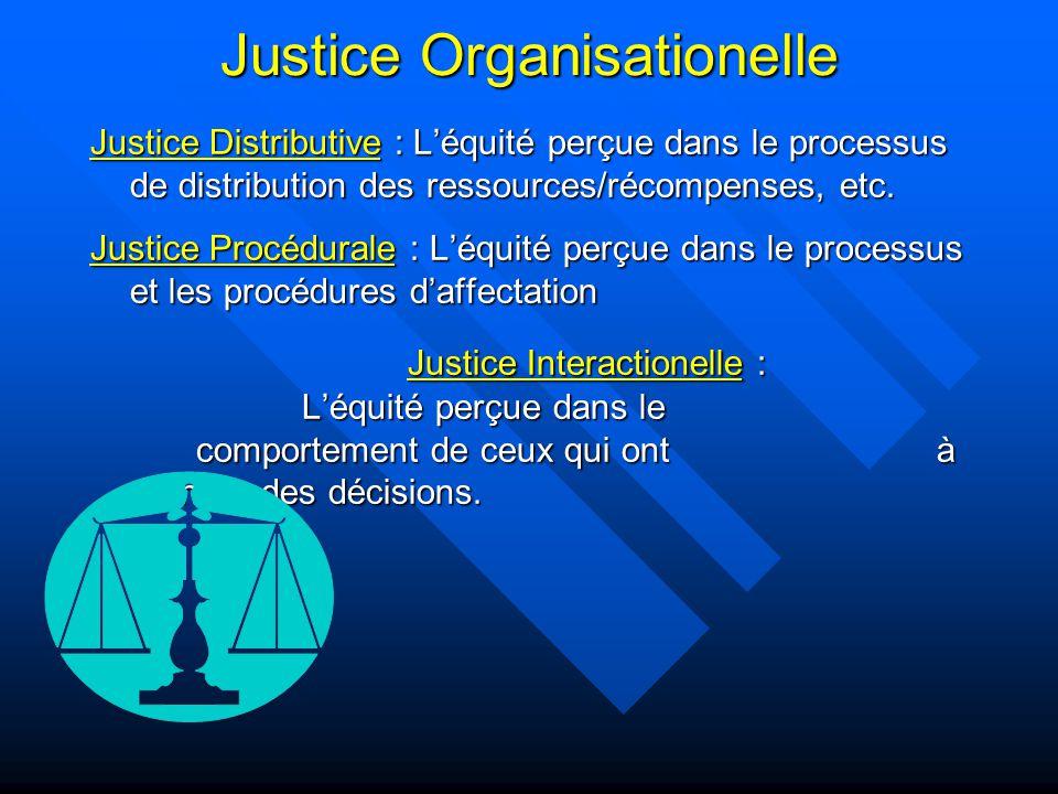 Justice Organisationelle Justice Distributive : Léquité perçue dans le processus de distribution des ressources/récompenses, etc. Justice Procédurale