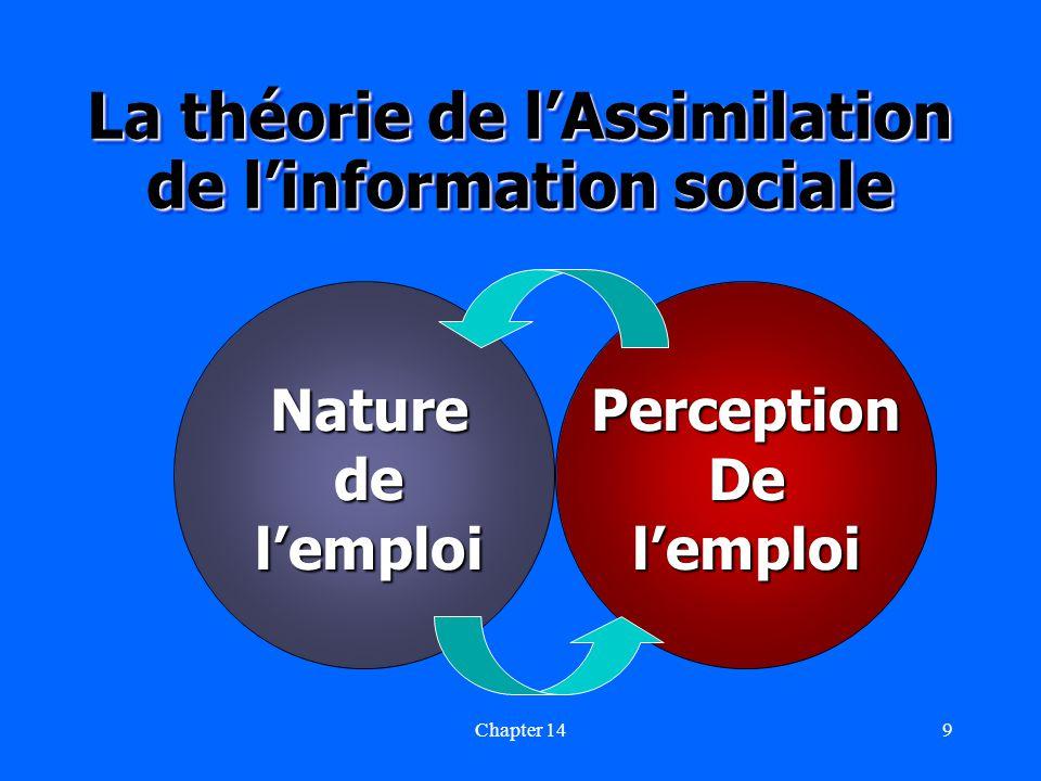 Chapter 149 La théorie de lAssimilation de linformation sociale NaturedelemploiPerceptionDelemploi