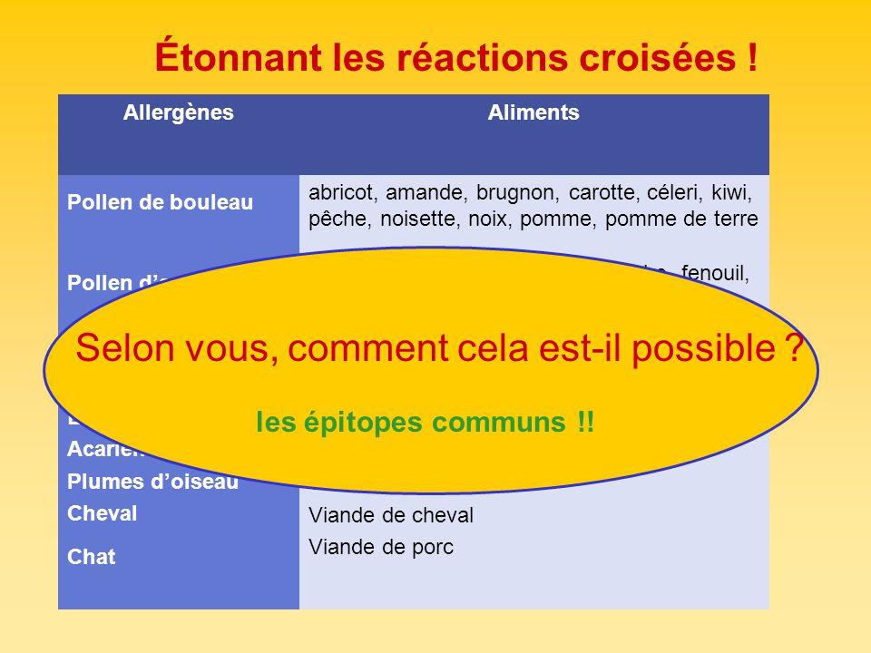 AllergènesAliments Pollen de bouleau abricot, amande, brugnon, carotte, céleri, kiwi, pêche, noisette, noix, pomme, pomme de terre Pollen darmoise Ane