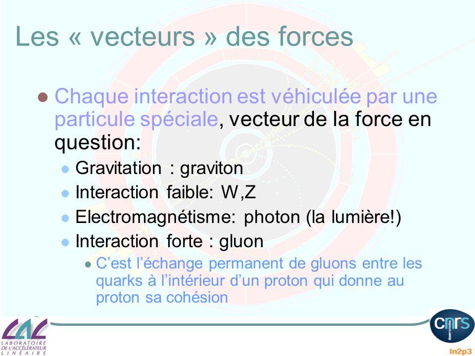 Les « vecteurs » des forces Chaque interaction est véhiculée par une particule spéciale, vecteur de la force en question: Gravitation : graviton Inter