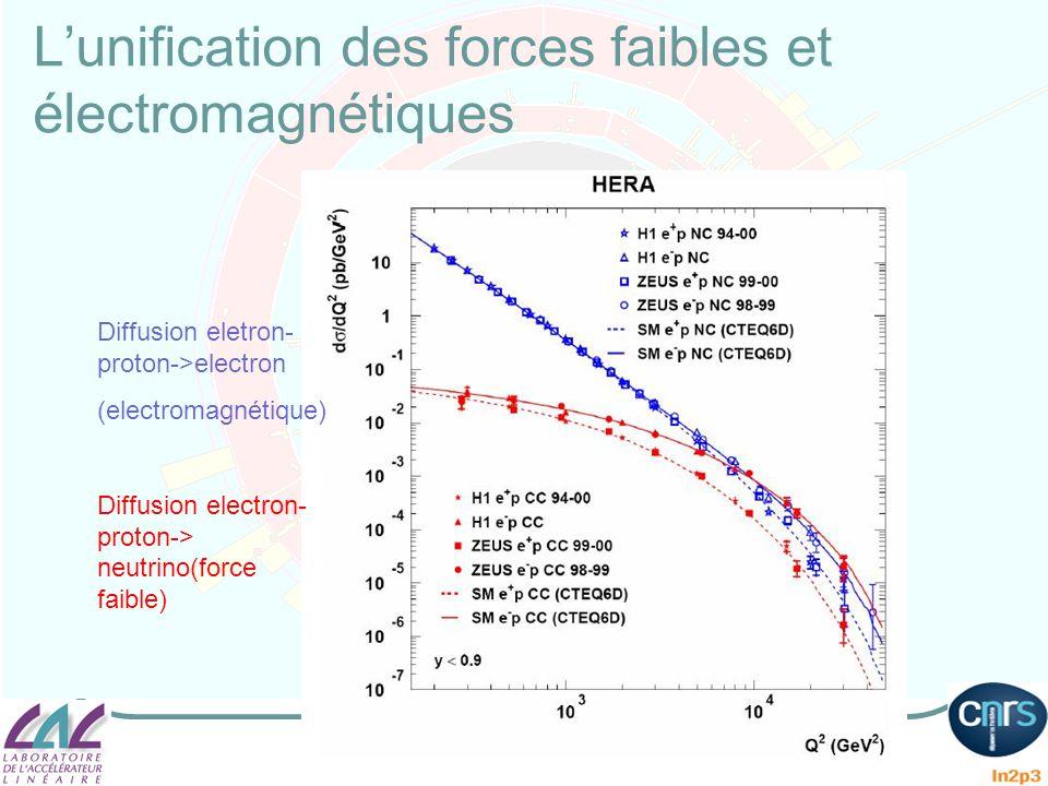 Lunification des forces faibles et électromagnétiques Diffusion eletron- proton->electron (electromagnétique) Diffusion electron- proton-> neutrino(fo