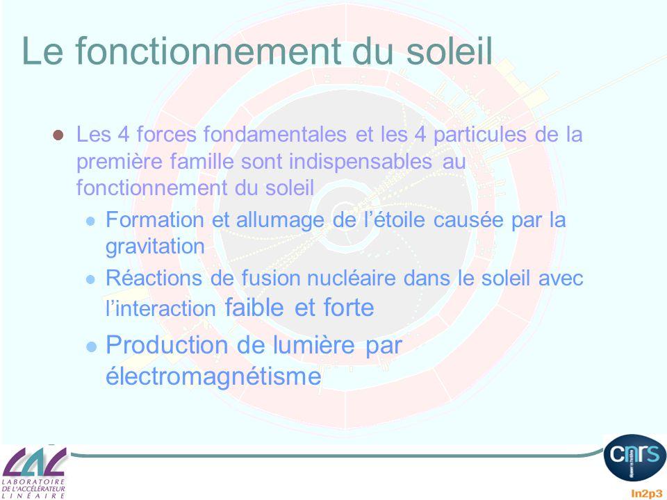Le fonctionnement du soleil Les 4 forces fondamentales et les 4 particules de la première famille sont indispensables au fonctionnement du soleil Form