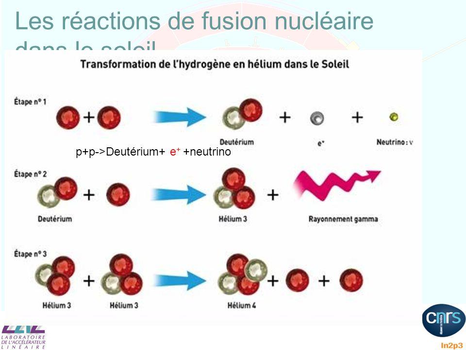 Les réactions de fusion nucléaire dans le soleil p+p->Deutérium+ e + +neutrino