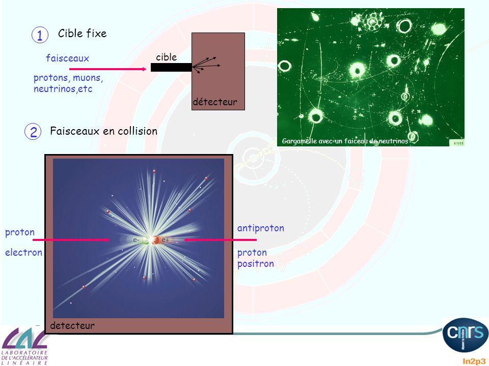 faisceaux protons, muons, neutrinos,etc cible détecteur 1 2 Cible fixe Faisceaux en collision proton electron detecteur proton positron antiproton Gar