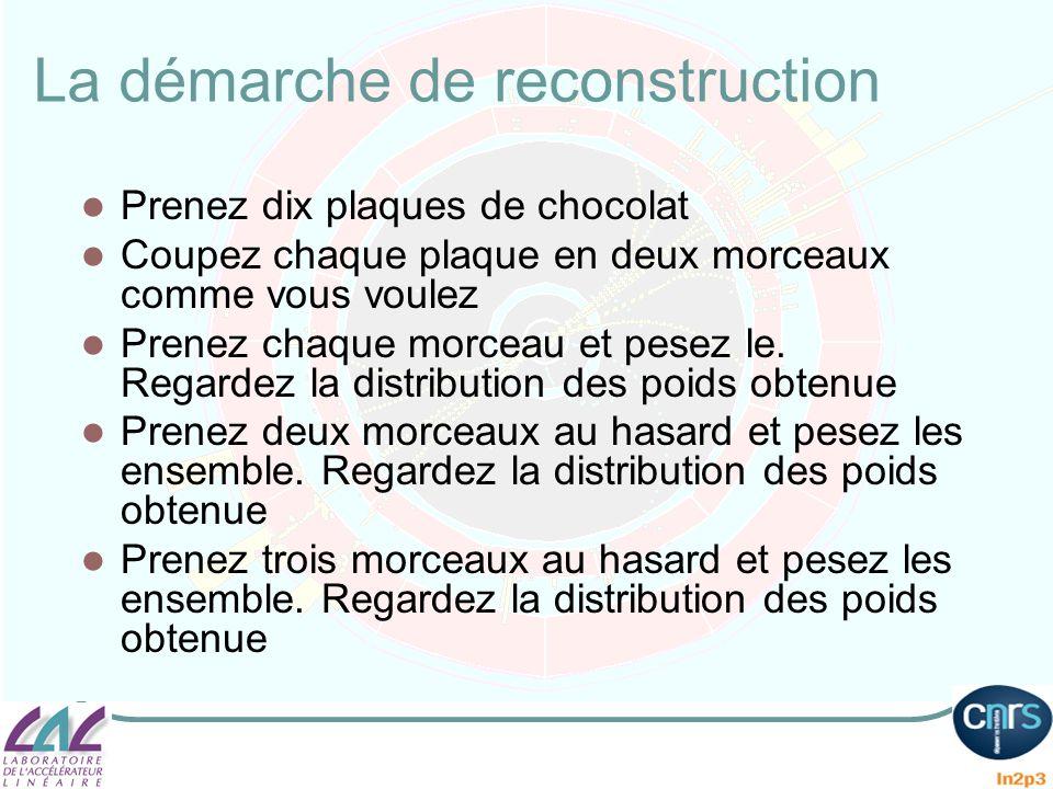 La démarche de reconstruction Prenez dix plaques de chocolat Coupez chaque plaque en deux morceaux comme vous voulez Prenez chaque morceau et pesez le