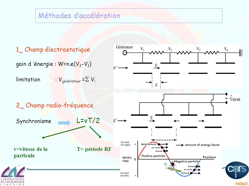 Méthodes daccélération 1_ Champ électrostatique gain d énergie : W=n.e(V 2 -V 1 ) limitation : V générateur = V i 2_ Champ radio-fréquence Synchronism