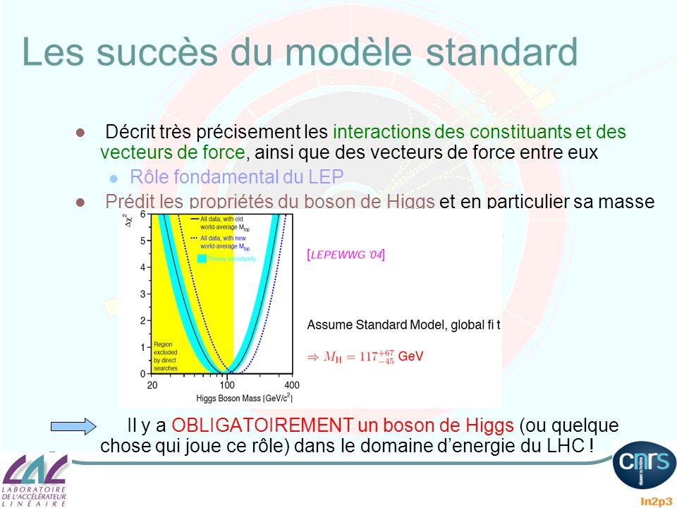 Les succès du modèle standard Décrit très précisement les interactions des constituants et des vecteurs de force, ainsi que des vecteurs de force entr