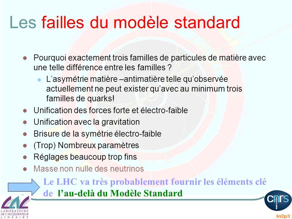 Les failles du modèle standard Pourquoi exactement trois familles de particules de matière avec une telle différence entre les familles ? Lasymétrie m
