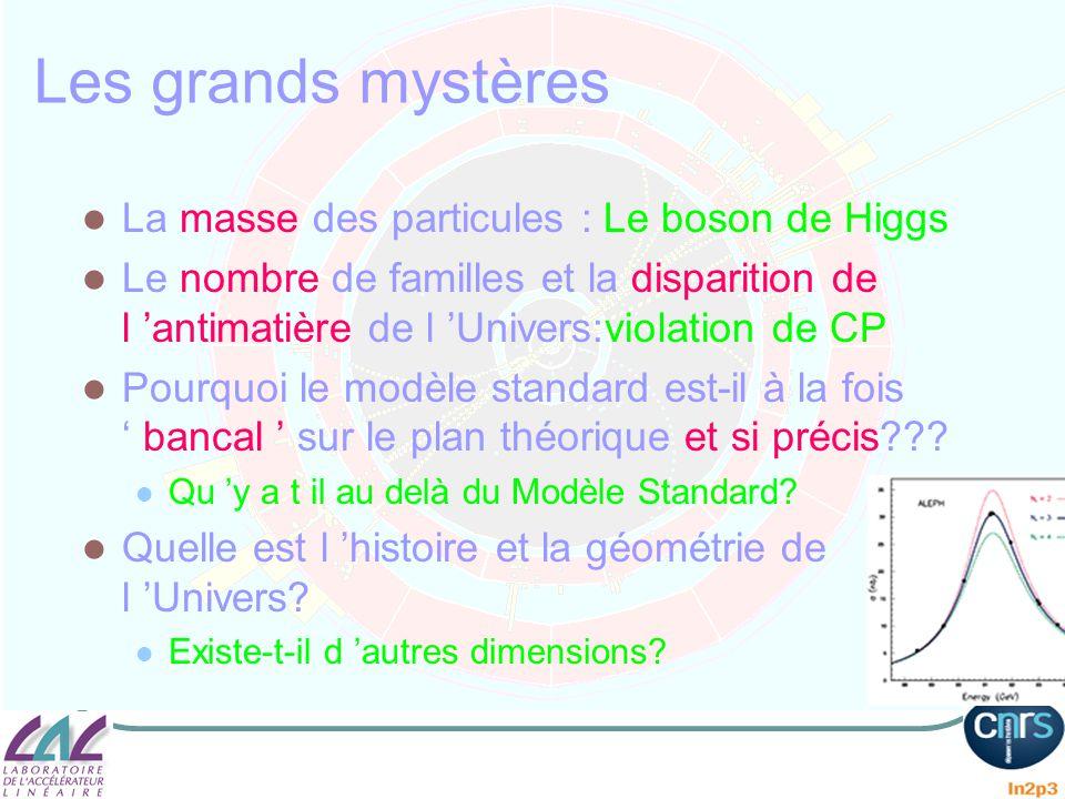 Les grands mystères La masse des particules : Le boson de Higgs Le nombre de familles et la disparition de l antimatière de l Univers:violation de CP
