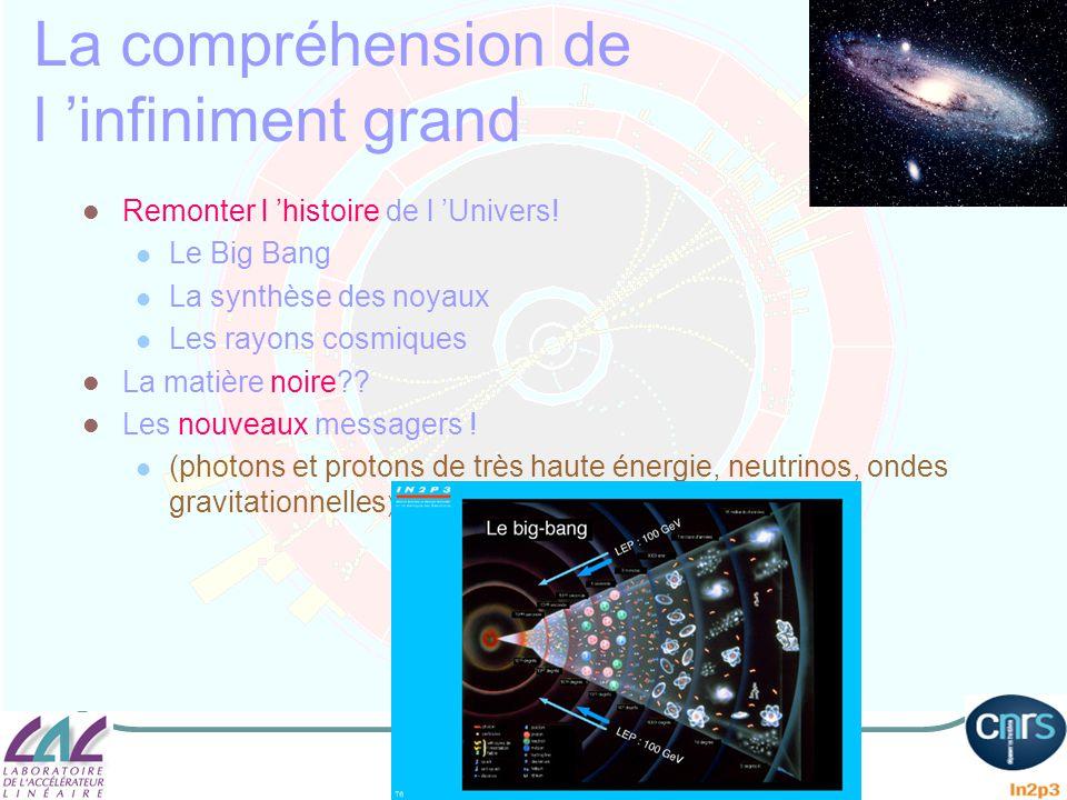 La compréhension de l infiniment grand Remonter l histoire de l Univers! Le Big Bang La synthèse des noyaux Les rayons cosmiques La matière noire?? Le